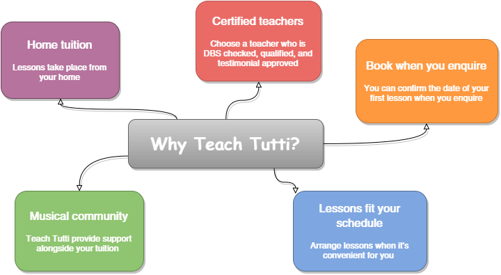 Music teacher needed - 5 reasons to learn with Teach Tutti